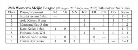 2015.11.12 Womens Meijin league chart 600x219