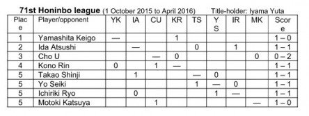 2015.11.24 honinbo league